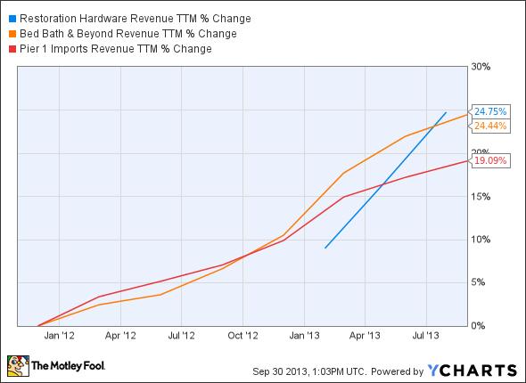 RH Revenue TTM Chart