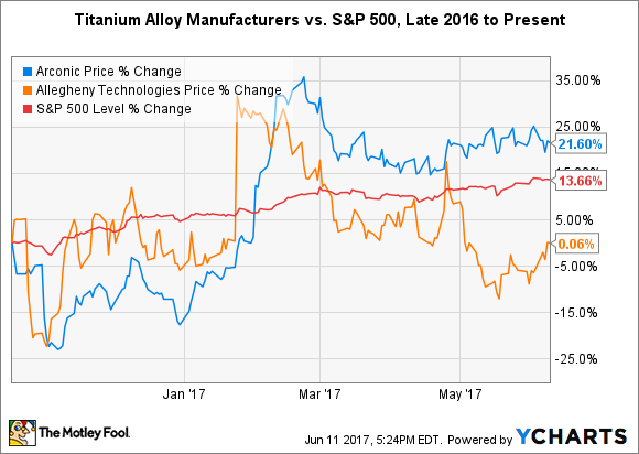 5 Best Titanium Stocks to Buy -- The Motley Fool