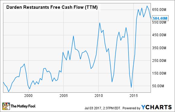 DRI Free Cash Flow (TTM) Chart