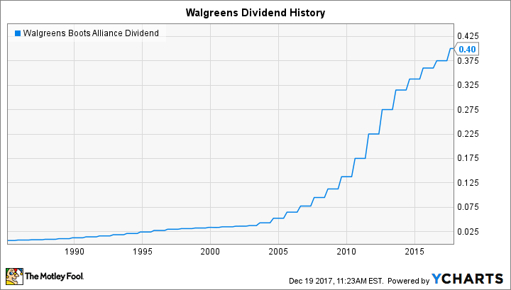 Walgreens Stock Quote Best How Safe Is Walgreens Boots Alliance's Dividend  The Motley Fool
