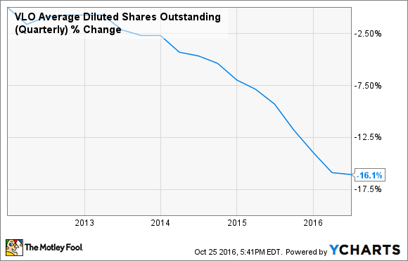 VLO Average Diluted Shares Outstanding (Quarterly) Chart