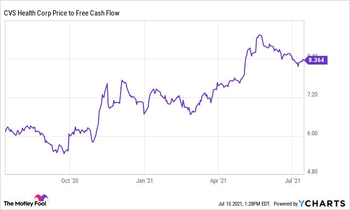 CVS Price to Free Cash Flow Chart