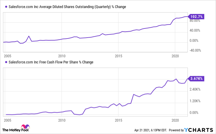 CRM Average Diluted Shares Outstanding (Quarterly) Chart