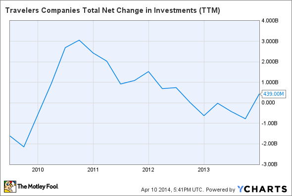 TRV Total Net Change in Investments (TTM) Chart