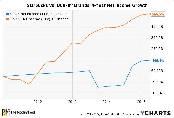 SBUX Net Income (TTM) Chart