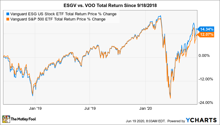 ESGV Total Return Price Chart