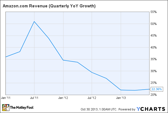 AMZN Revenue (Quarterly YoY Growth) Chart