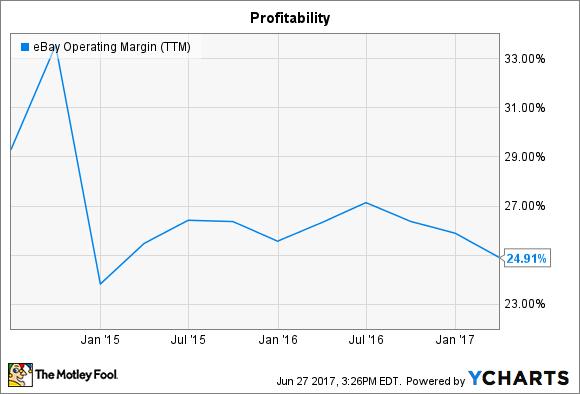 EBAY Operating Margin (TTM) Chart