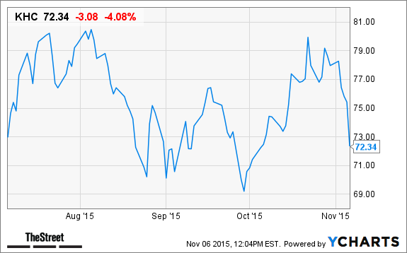 Why Kraft Heinz Khc Stock Continues To Fall Today Thestreet