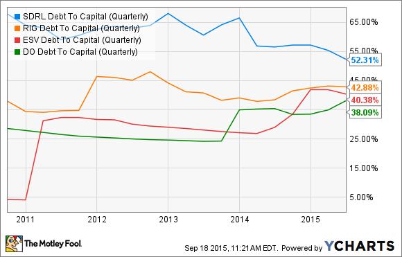 SDRL Debt To Capital (Quarterly) Chart