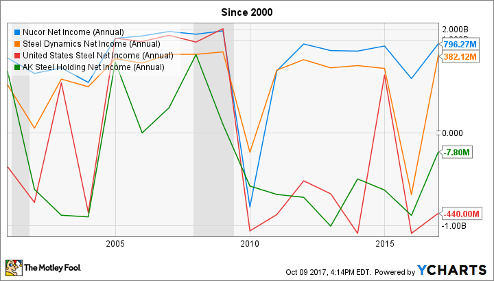 NUE Net Income (Annual) Chart