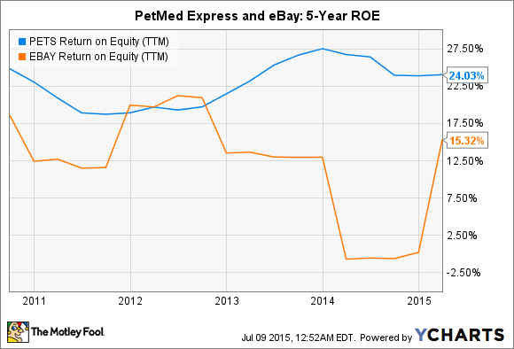 PETS Return on Equity (TTM) Chart