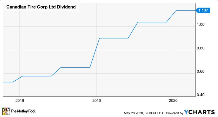 CTC.A Dividend Chart