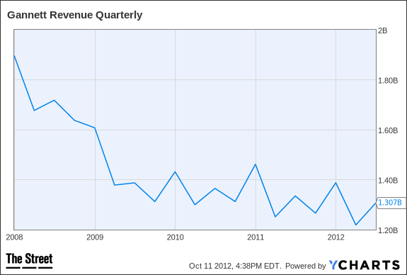 GCI Revenue Quarterly Chart