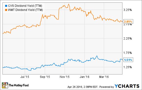 CVS Dividend Yield (TTM) Chart