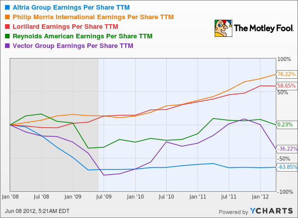 MO Earnings Per Share TTM Chart