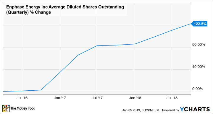 ENPH Average Diluted Shares Outstanding (Quarterly) Chart
