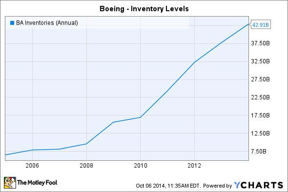 BA Inventories (Annual) Chart