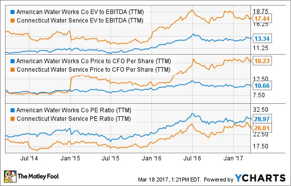 AWK EV to EBITDA (TTM) Chart