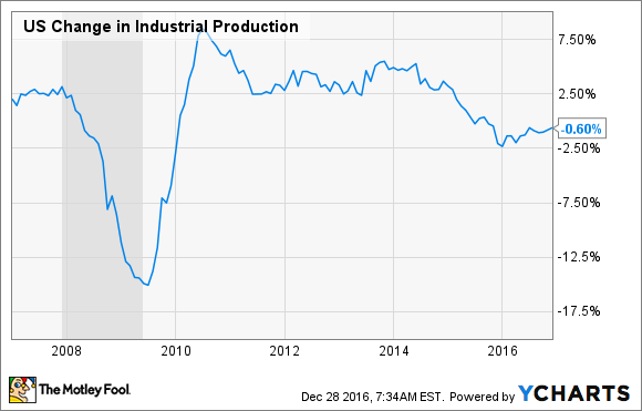 US Change in Industrial Production Chart