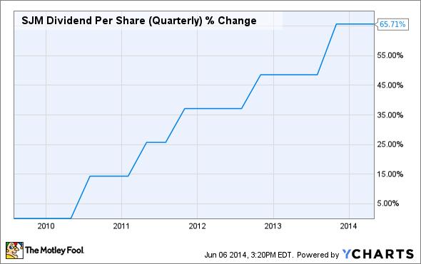 SJM Dividend Per Share (Quarterly) Chart