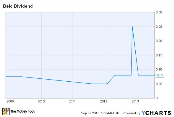 BLC Dividend Chart