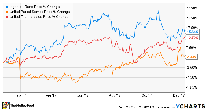 3 stocks to buy on a dip the motley fool