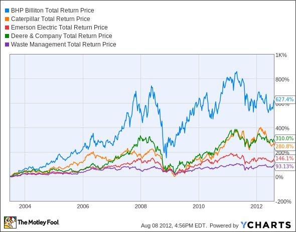 BBL Total Return Price Chart