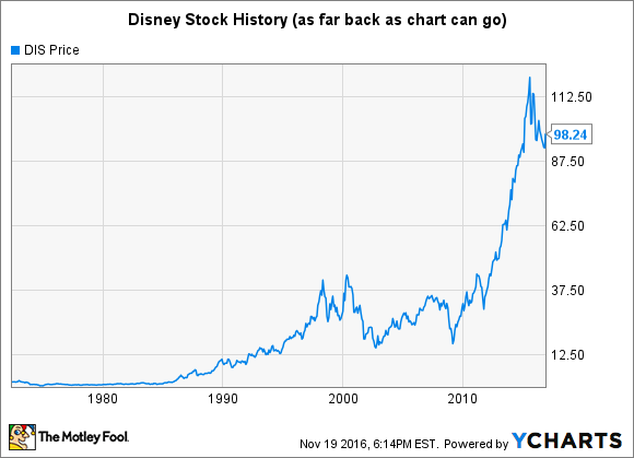 Disney stock history will shares regain their magic the