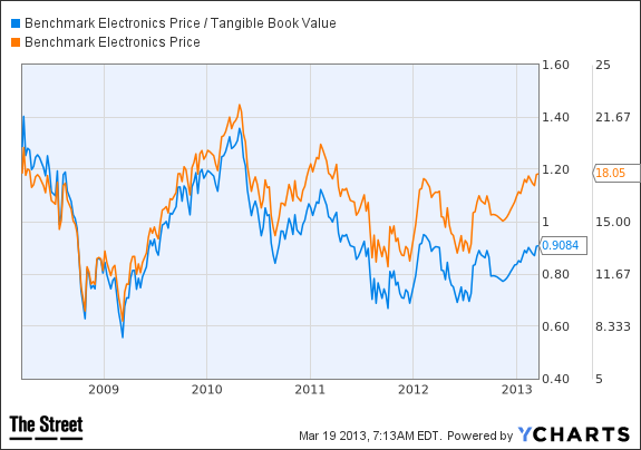 BHE Price / Tangible Book Value Chart