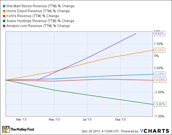 WMT Revenue (TTM) Chart