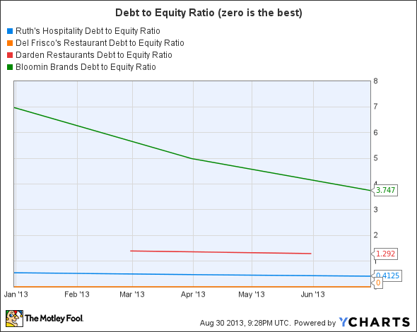 RUTH Debt to Equity Ratio Chart