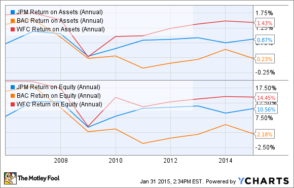 JPM Return on Assets (Annual) Chart