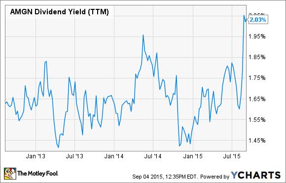 AMGN Dividend Yield (TTM) Chart
