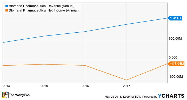 BMRN Revenue (Annual) Chart