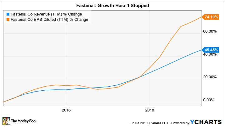 FAST Revenue (TTM) Chart
