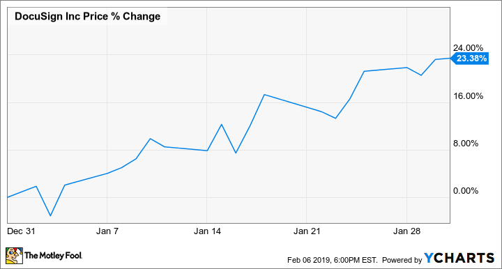Why DocuSign Stock Gained 23 4% in January | The Motley Fool