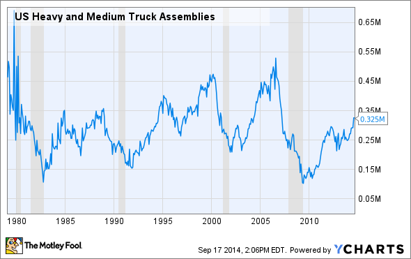 US Heavy and Medium Truck Assemblies Chart