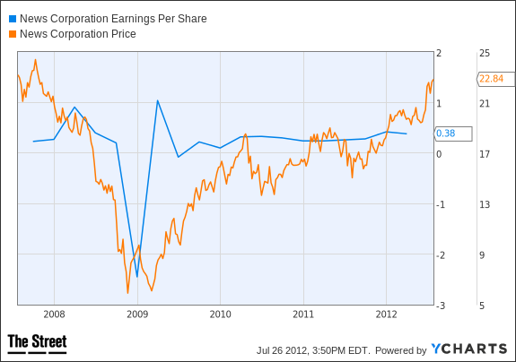 NWS Earnings Per Share Chart