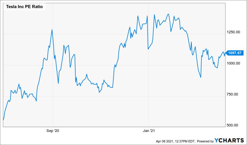 TSLA PE Ratio Chart