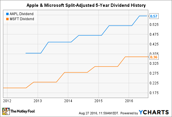 Apple Dividend History Yup The Tech Giant Is Officially A