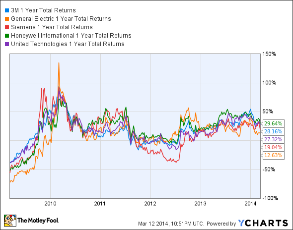 MMM 1 Year Total Returns Chart