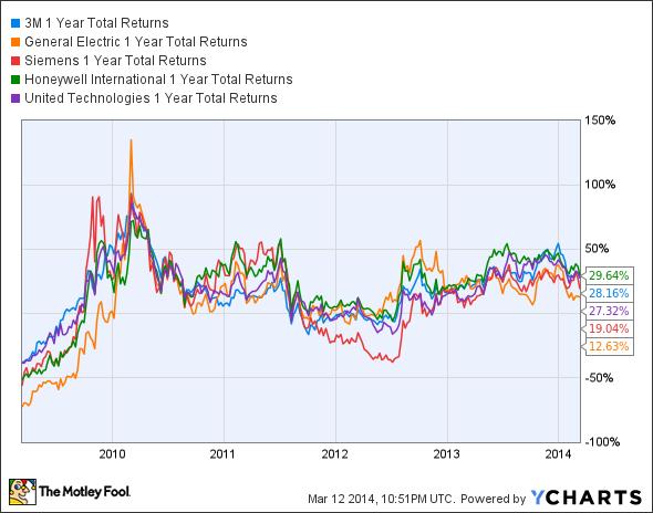 MMM 1 Year Total Returns Chart
