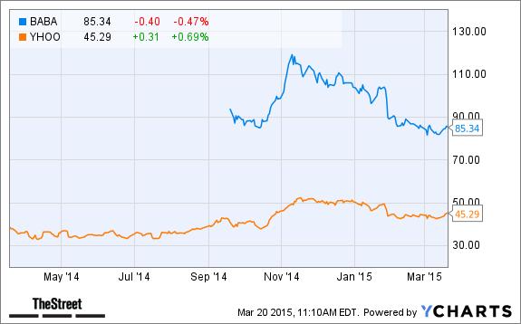 Alibaba Stock Quote | Alibaba Group Baba Stock Price Target Cut Today At Jpmorgan