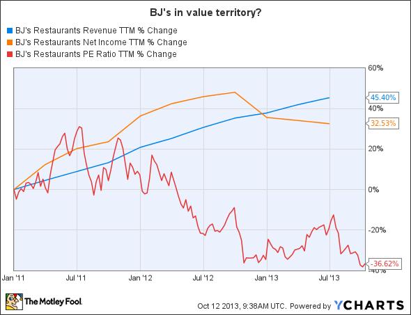 BJRI Revenue TTM Chart