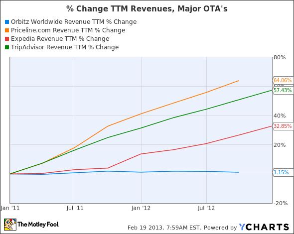 OWW Revenue TTM Chart