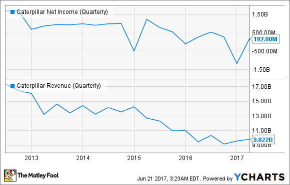 CAT Net Income (Quarterly) Chart