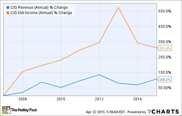 CIG Revenue (Annual) Chart