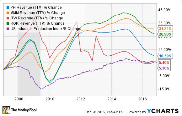 PH Revenue (TTM) Chart
