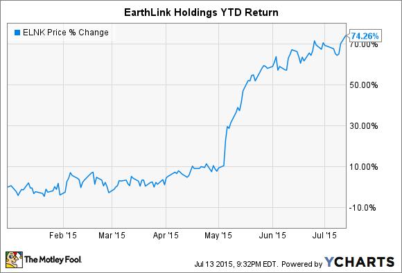 ELNK Chart